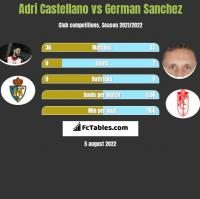 Adri Castellano vs German Sanchez h2h player stats