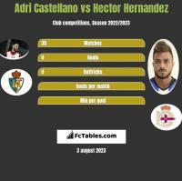 Adri Castellano vs Hector Hernandez h2h player stats