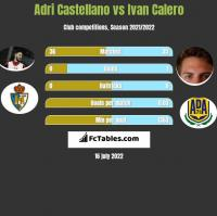 Adri Castellano vs Ivan Calero h2h player stats