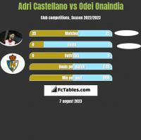 Adri Castellano vs Odei Onaindia h2h player stats