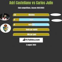 Adri Castellano vs Carlos Julio h2h player stats