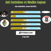 Adri Castellano vs Modibo Sagnan h2h player stats