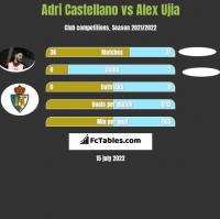 Adri Castellano vs Alex Ujia h2h player stats