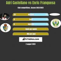 Adri Castellano vs Enric Franquesa h2h player stats