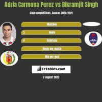 Adria Carmona Perez vs Bikramjit Singh h2h player stats