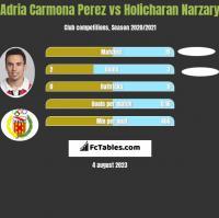 Adria Carmona Perez vs Holicharan Narzary h2h player stats