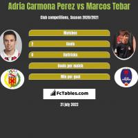 Adria Carmona Perez vs Marcos Tebar h2h player stats