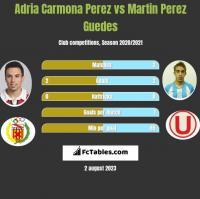 Adria Carmona Perez vs Martin Perez Guedes h2h player stats