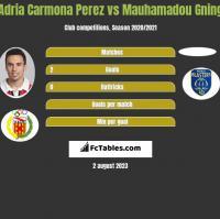 Adria Carmona Perez vs Mauhamadou Gning h2h player stats