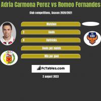 Adria Carmona Perez vs Romeo Fernandes h2h player stats