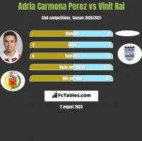 Adria Carmona Perez vs Vinit Rai h2h player stats