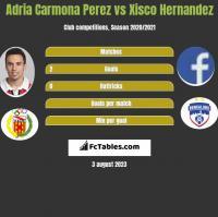 Adria Carmona Perez vs Xisco Hernandez h2h player stats