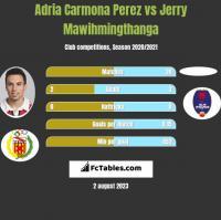 Adria Carmona Perez vs Jerry Mawihmingthanga h2h player stats