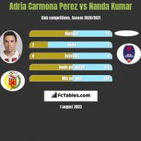 Adria Carmona Perez vs Nanda Kumar h2h player stats