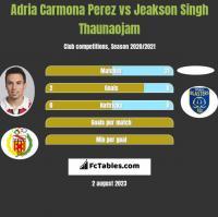 Adria Carmona Perez vs Jeakson Singh Thaunaojam h2h player stats