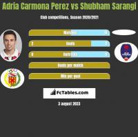 Adria Carmona Perez vs Shubham Sarangi h2h player stats