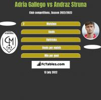Adria Gallego vs Andraz Struna h2h player stats