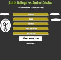 Adria Gallego vs Andrei Cristea h2h player stats