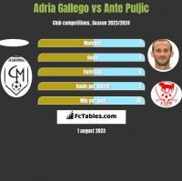 Adria Gallego vs Ante Puljic h2h player stats