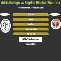 Adria Gallego vs Bogdan Nicolae Bucurica h2h player stats