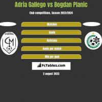 Adria Gallego vs Bogdan Planic h2h player stats
