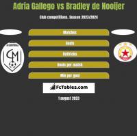 Adria Gallego vs Bradley de Nooijer h2h player stats