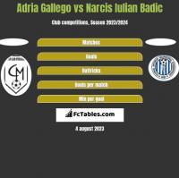 Adria Gallego vs Narcis Iulian Badic h2h player stats