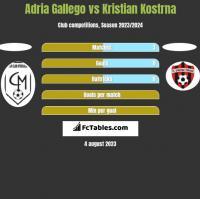 Adria Gallego vs Kristian Kostrna h2h player stats