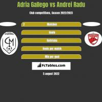 Adria Gallego vs Andrei Radu h2h player stats