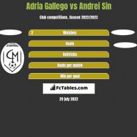 Adria Gallego vs Andrei Sin h2h player stats