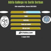 Adria Gallego vs Sorin Serban h2h player stats