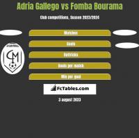 Adria Gallego vs Fomba Bourama h2h player stats