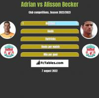 Adrian vs Alisson Becker h2h player stats
