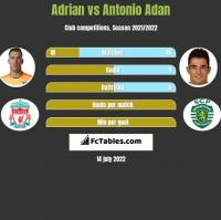 Adrian vs Antonio Adan h2h player stats