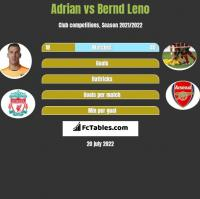 Adrian vs Bernd Leno h2h player stats