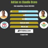 Adrian vs Claudio Bravo h2h player stats