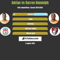 Adrian vs Darren Randolph h2h player stats