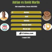 Adrian vs David Martin h2h player stats
