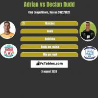 Adrian vs Declan Rudd h2h player stats