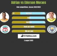 Adrian vs Ederson Moraes h2h player stats