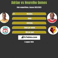 Adrian vs Heurelho Gomes h2h player stats