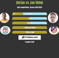 Adrian vs Jan Oblak h2h player stats