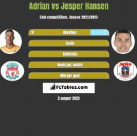 Adrian vs Jesper Hansen h2h player stats