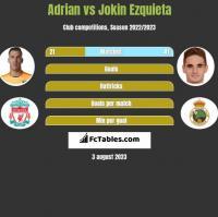 Adrian vs Jokin Ezquieta h2h player stats