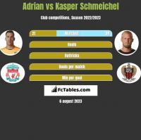 Adrian vs Kasper Schmeichel h2h player stats