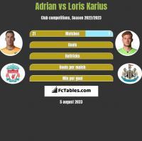 Adrian vs Loris Karius h2h player stats