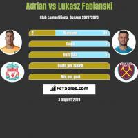 Adrian vs Lukasz Fabianski h2h player stats