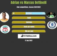 Adrian vs Marcus Bettinelli h2h player stats