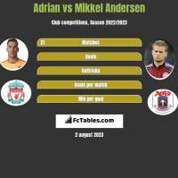 Adrian vs Mikkel Andersen h2h player stats