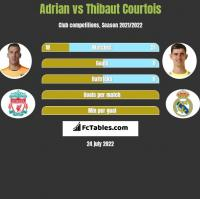 Adrian vs Thibaut Courtois h2h player stats